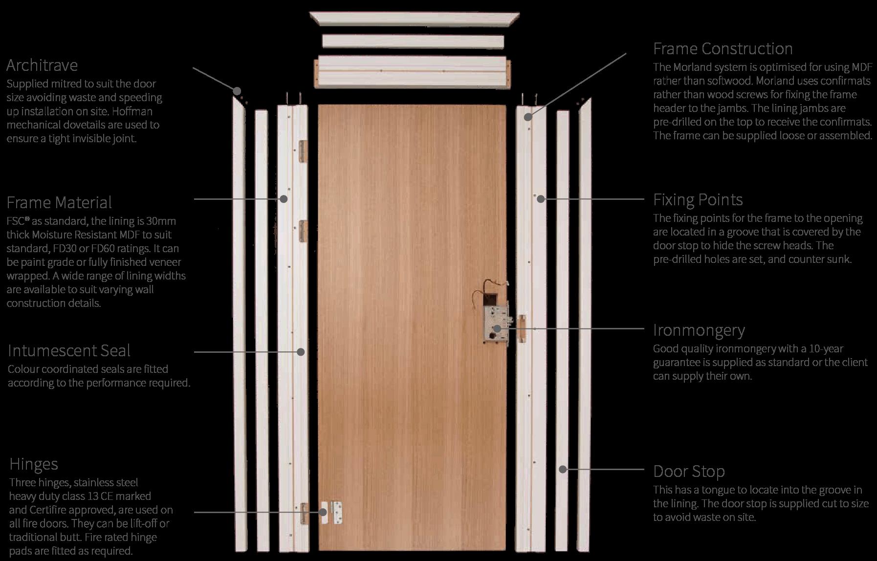 Morland Door Frames & Architraves